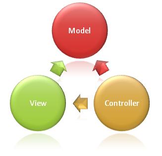 Creación de Reportes – Impresión C# MVC